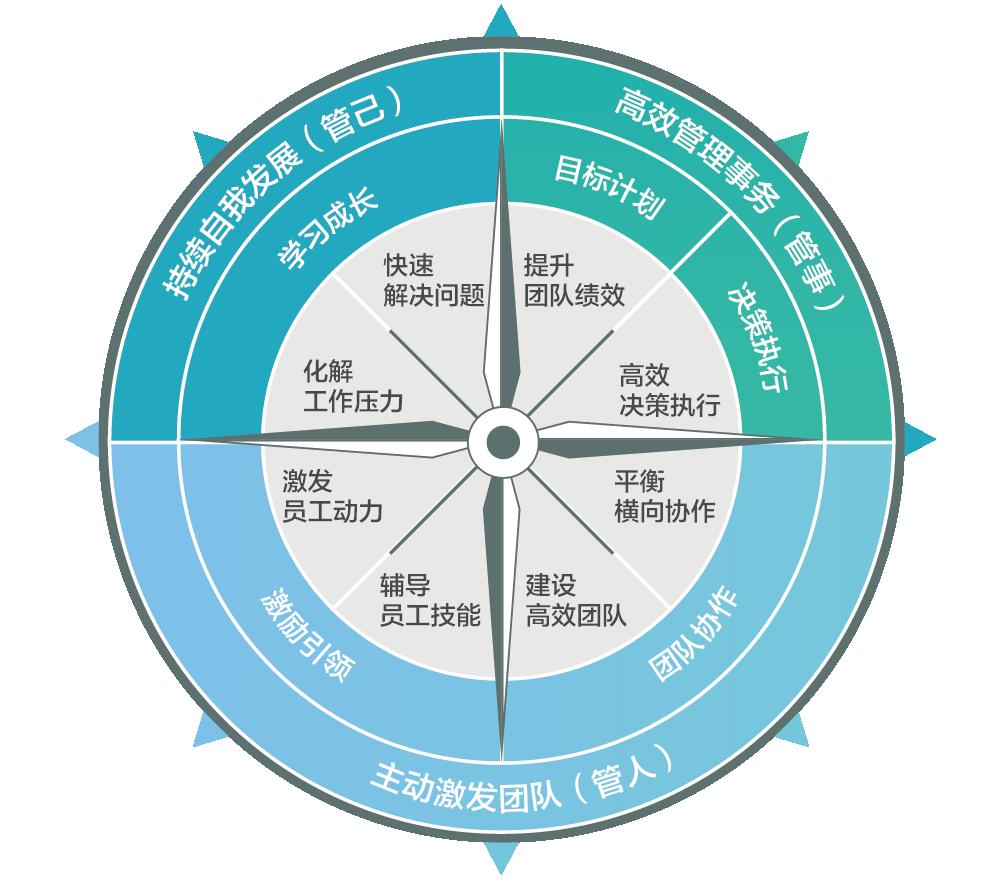 高绩效模型 指南针 20190701-01_结果.jpg