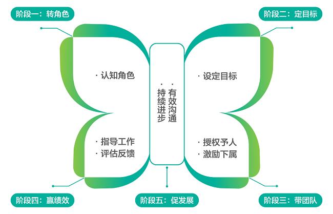 蝶变模型图.png