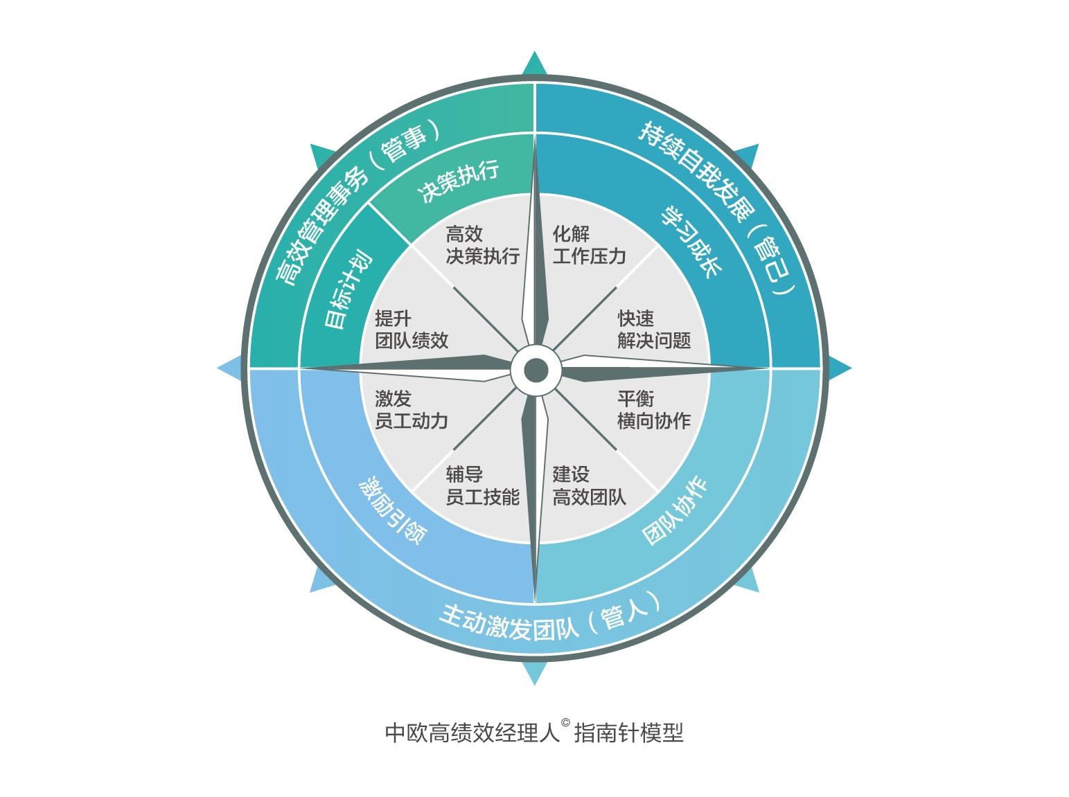 指南针模型图.png